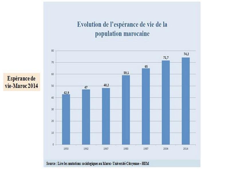 esperance-vie-maroc