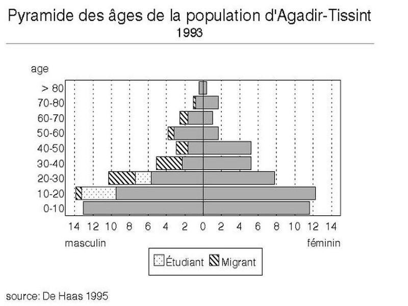 population-agadir