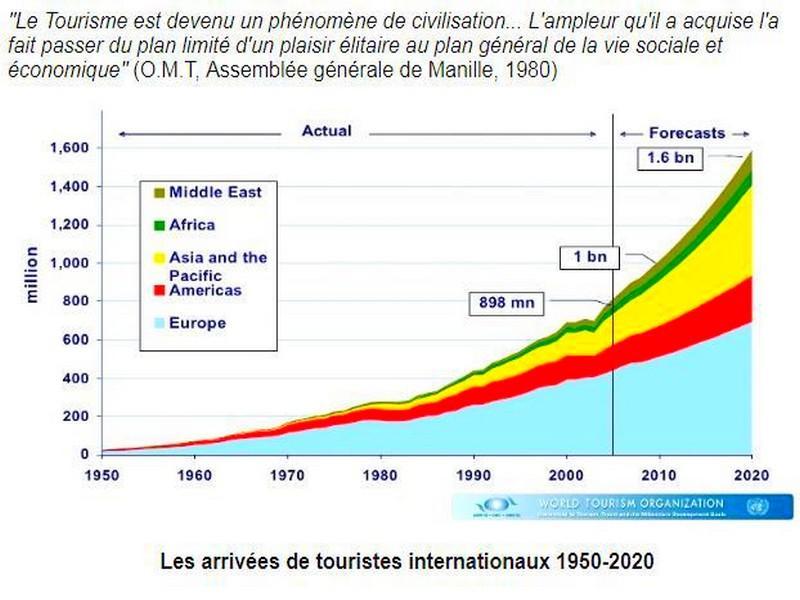 touriste-2020